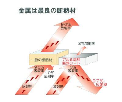 断熱材の熱 反射 放射率